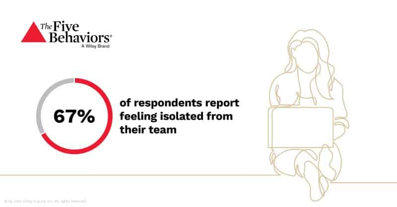 67% of respondents report feeling isolated from their team.
