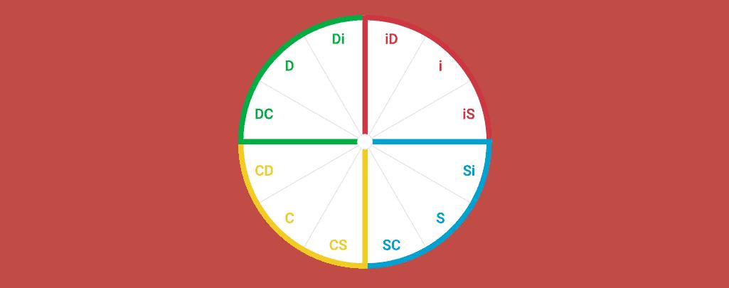 DiSC Wheel: 12 Unique Styles