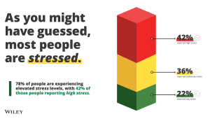 78% of people are experiencing elevated stress levels.